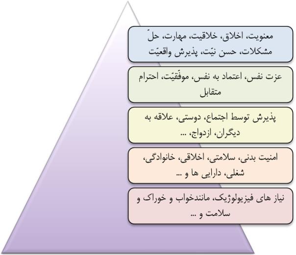 695px-Maslow_Pyramid_2 (arabo)
